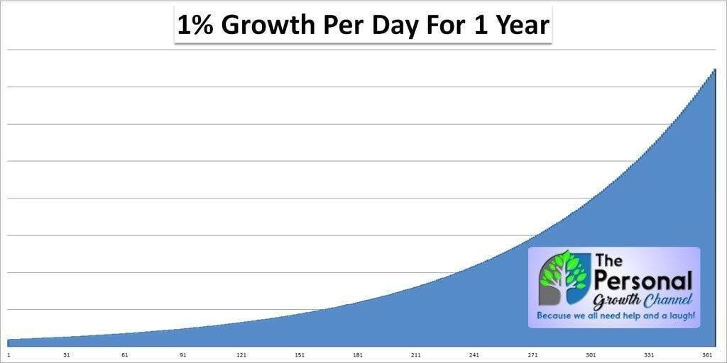 Graph showing the incredible compounding benefits of 1% personal growth each day