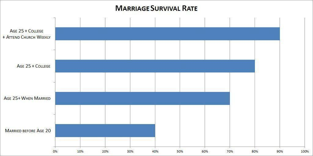 Marriage survival rate chart showing up a 90% survival rate with certain factors
