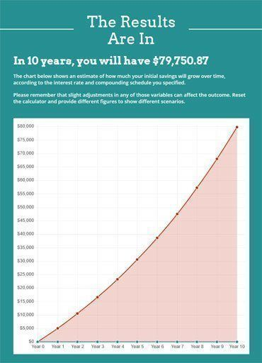 Invest 10% for 10 years with a salary of $50,000 and you'll have $79,750.87