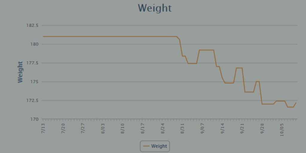 MyFitnessPal weight loss chart showing 9lbs lost in 5 weeks