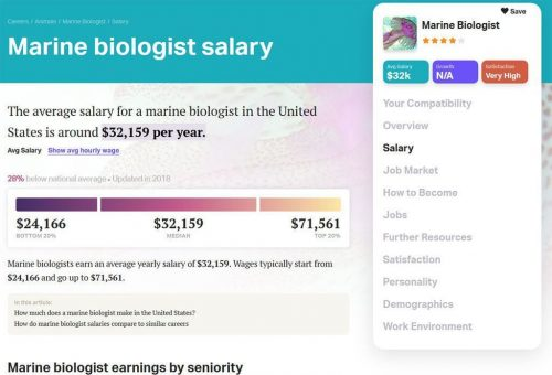 Career Results Salary
