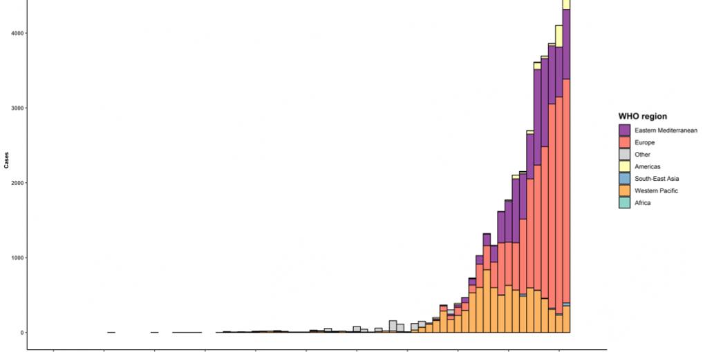 WHO Coronavirus Graph
